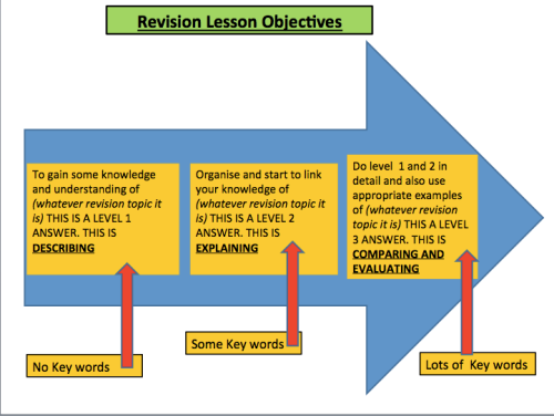 How to Structure your Revision